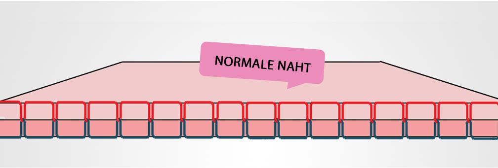 Beispielgrafik-Smoken-Normale-Naht